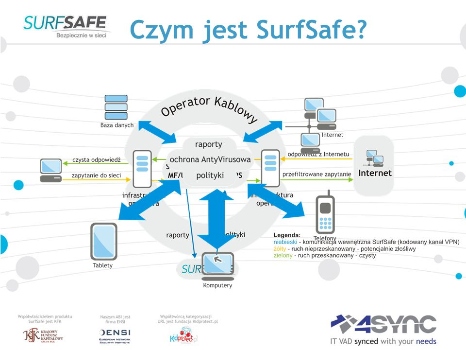 Czym jest SurfSafe