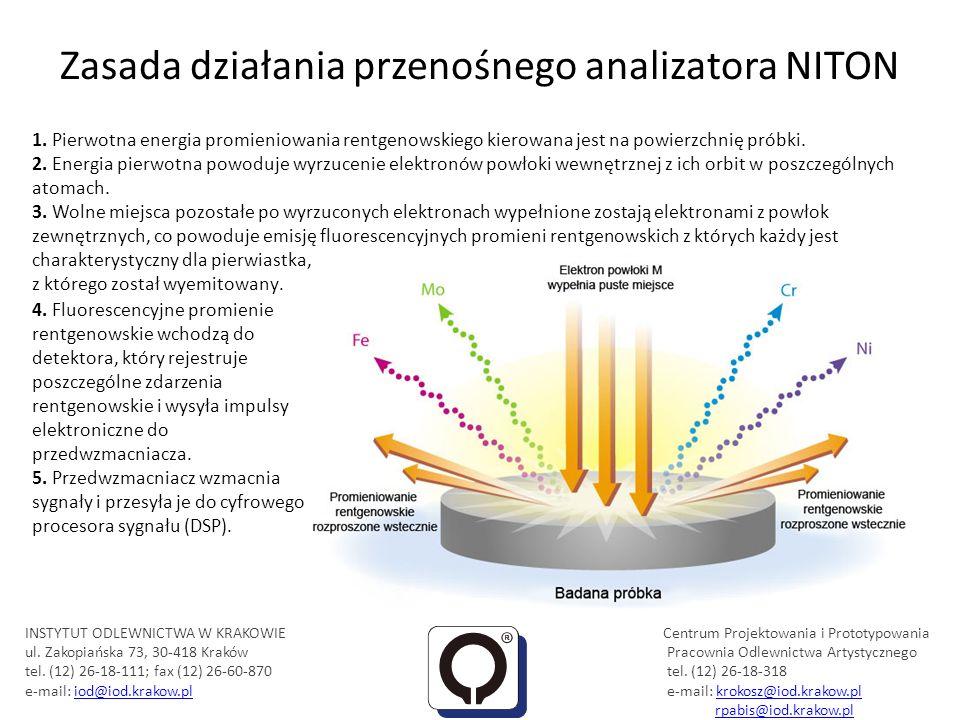 Zasada działania przenośnego analizatora NITON 1. Pierwotna energia promieniowania rentgenowskiego kierowana jest na powierzchnię próbki. 2. Energia p