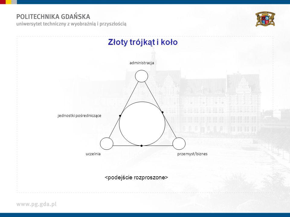 Złoty trójkąt i koło administracja jednostki pośredniczące uczelniaprzemysł/biznes