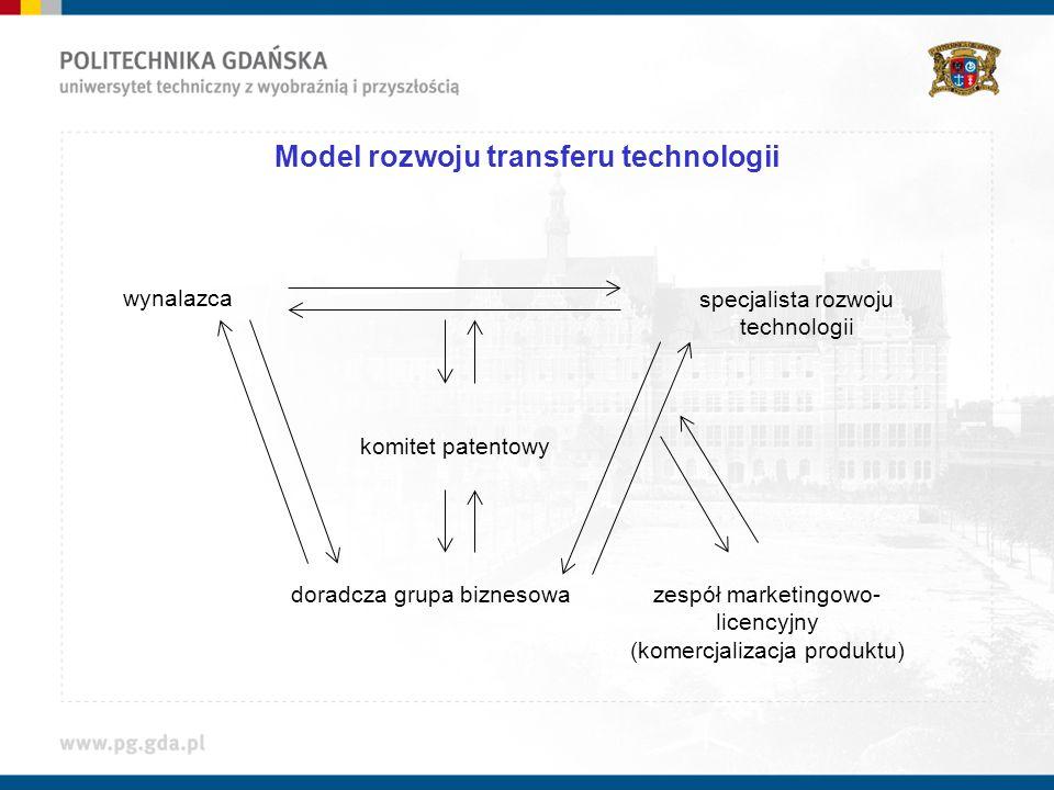 Model rozwoju transferu technologii wynalazca specjalista rozwoju technologii komitet patentowy doradcza grupa biznesowazespół marketingowo- licencyjn