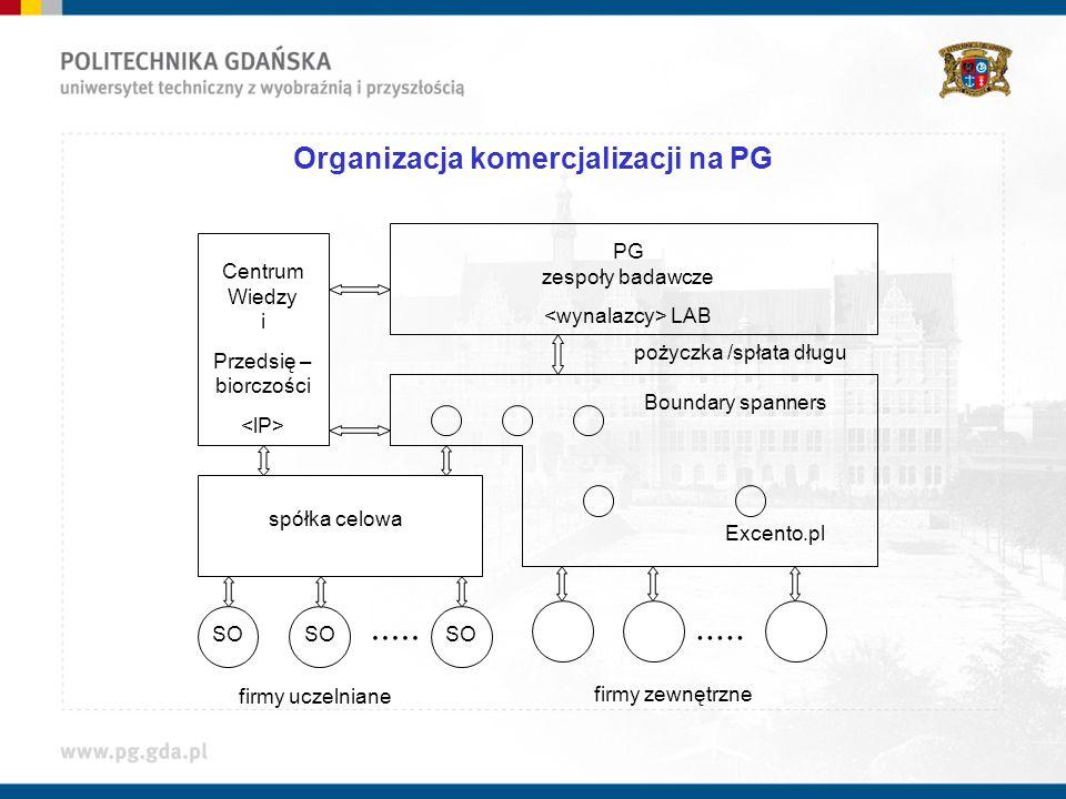 Organizacja komercjalizacji na PG Centrum Wiedzy i Przedsię – biorczości spółka celowa PG zespoły badawcze LAB firmy uczelniane firmy zewnętrzne.....