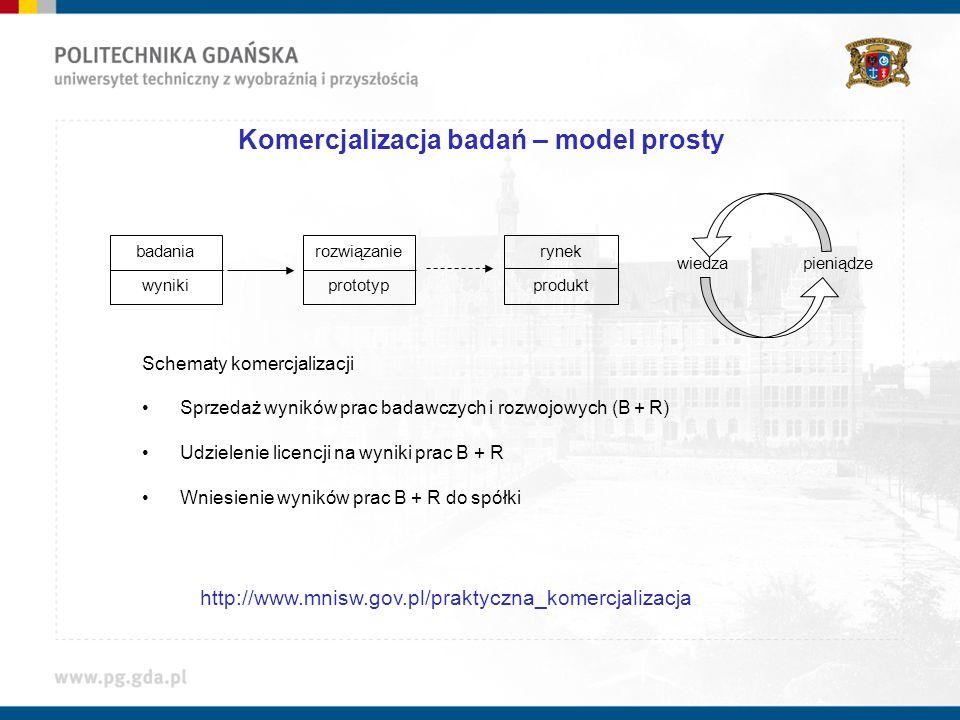 Komercjalizacja badań – model prosty wiedza pieniądze badania wyniki rozwiązanie prototyp rynek produkt Schematy komercjalizacji Sprzedaż wyników prac