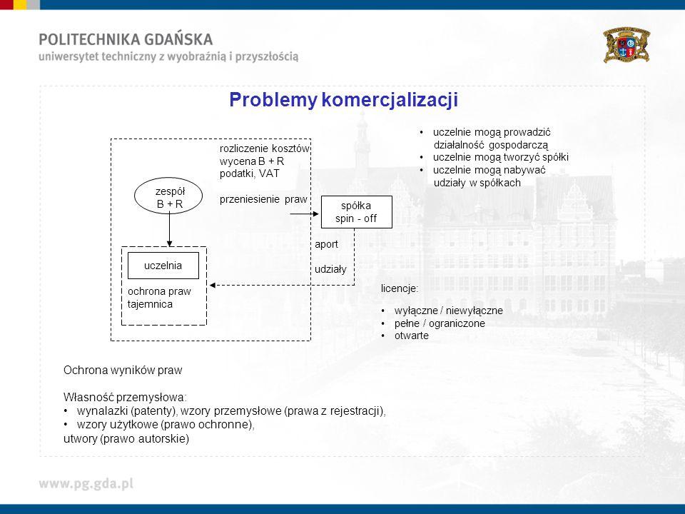 Problemy komercjalizacji Ochrona wyników praw Własność przemysłowa: wynalazki (patenty), wzory przemysłowe (prawa z rejestracji), wzory użytkowe (praw