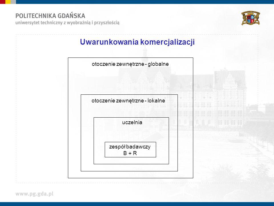 Uwarunkowania komercjalizacji zespół badawczy B + R uczelnia otoczenie zewnętrzne - lokalne otoczenie zewnętrzne - globalne