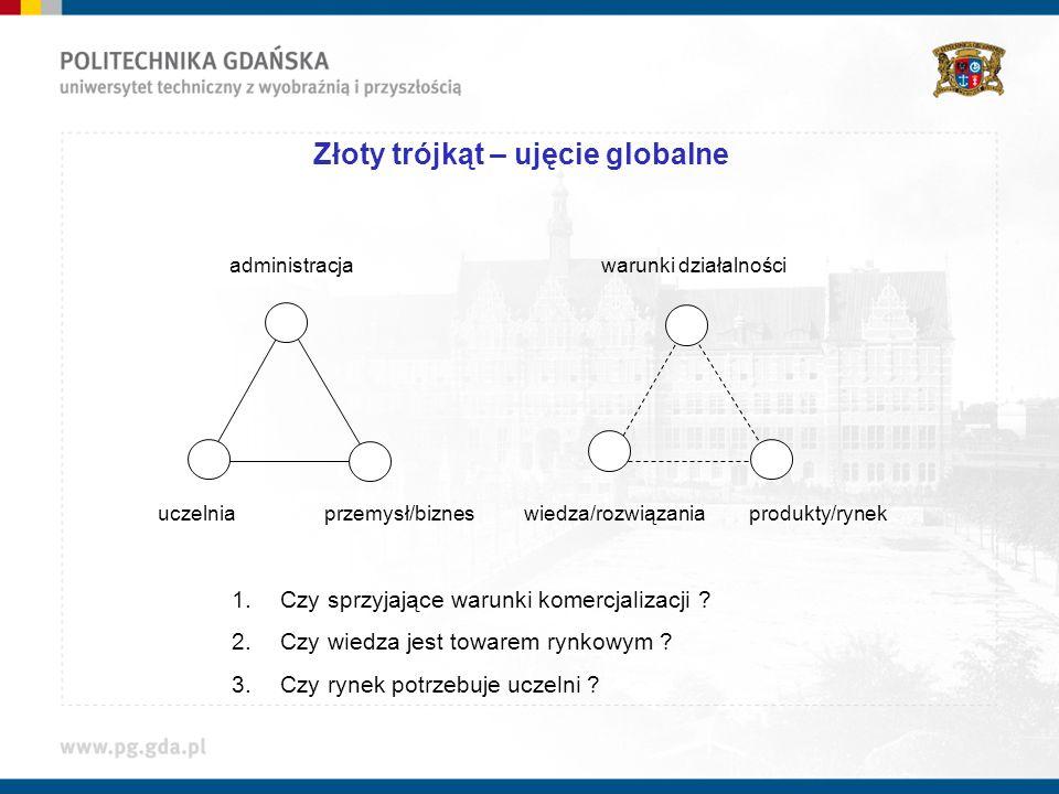 Złoty trójkąt – ujęcie globalne administracja uczelniaprzemysł/biznes warunki działalności wiedza/rozwiązaniaprodukty/rynek 1. Czy sprzyjające warunki