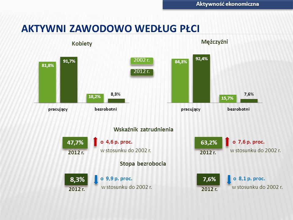 Aktywność ekonomiczna 8,3% 7,6% 63,2%47,7% AKTYWNI ZAWODOWO WEDŁUG PŁCI Wskaźnik zatrudnienia Stopa bezrobocia 2012 r. o 4,6 p. proc. w stosunku do 20