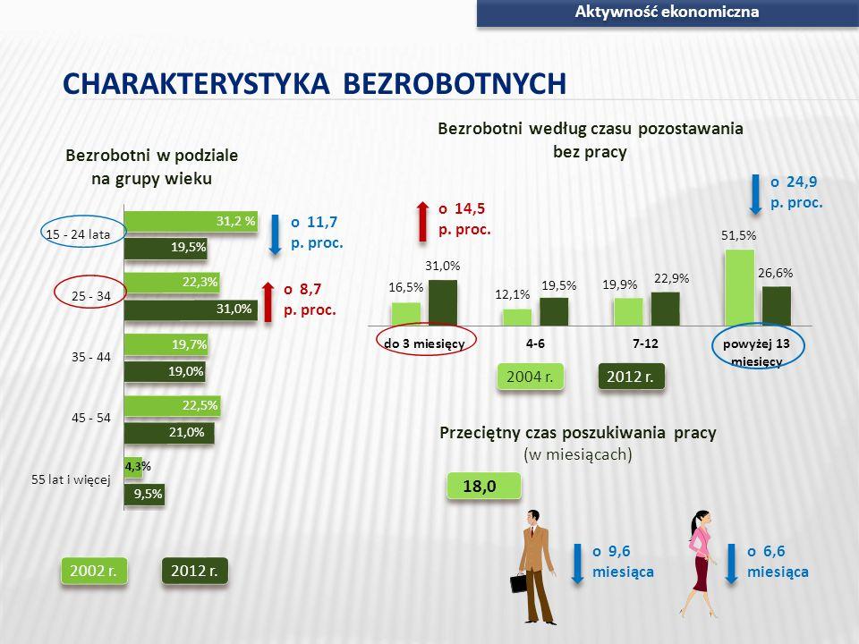Aktywność ekonomiczna Przeciętny czas poszukiwania pracy (w miesiącach) 18,09,9 o 14,5 p. proc. o 8,7 p. proc. o 24,9 p. proc. o 11,7 p. proc. 2002 r.