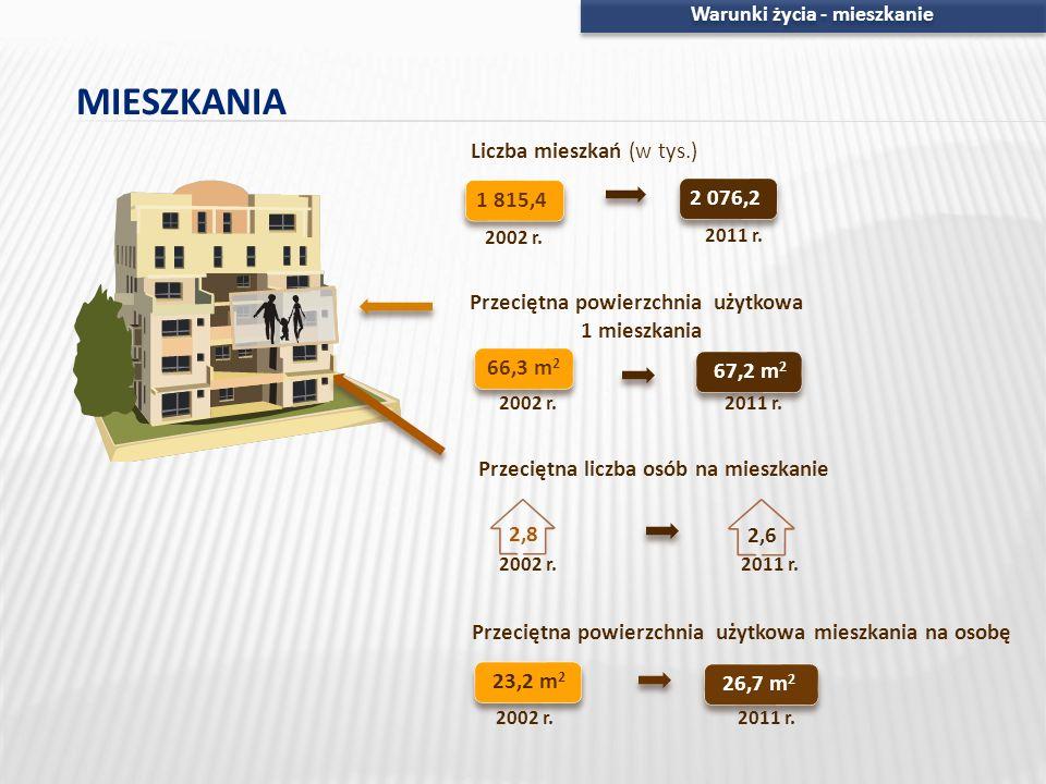 Warunki życia - mieszkanie 67,2 m 2 66,3 m 2 Przeciętna powierzchnia użytkowa 1 mieszkania 2,6 Przeciętna liczba osób na mieszkanie 2,8 2002 r. 2011 r