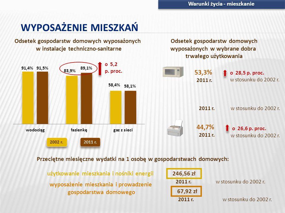 Odsetek gospodarstw domowych wyposażonych w instalacje techniczno-sanitarne 2002 r.2011 r. Warunki życia - mieszkanie Przeciętne miesięczne wydatki na