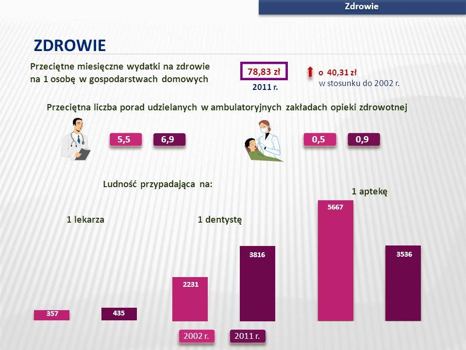 Zdrowie ZDROWIE 78,83 zł o 40,31 zł 2011 r. w stosunku do 2002 r. Przeciętne miesięczne wydatki na zdrowie na 1 osobę w gospodarstwach domowych Przeci