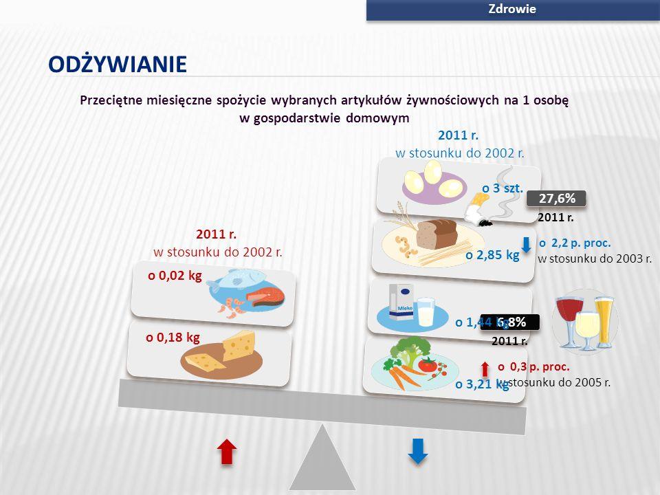 Zdrowie o 0,18 kg o 0,02 kg Przeciętne miesięczne spożycie wybranych artykułów żywnościowych na 1 osobę w gospodarstwie domowym 2011 r. w stosunku do
