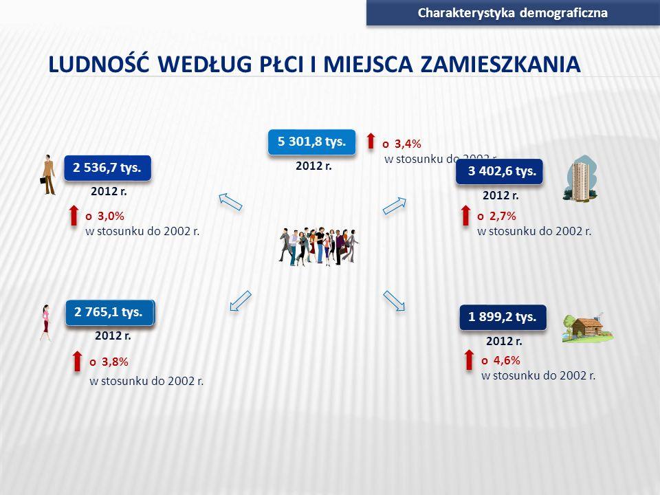Charakterystyka demograficzna 5 301,8 tys. 2012 r. w stosunku do 2002 r. 2 536,7 tys. 2012 r. w stosunku do 2002 r. o 3,0% o 3,4% 2 765,1 tys. 2012 r.