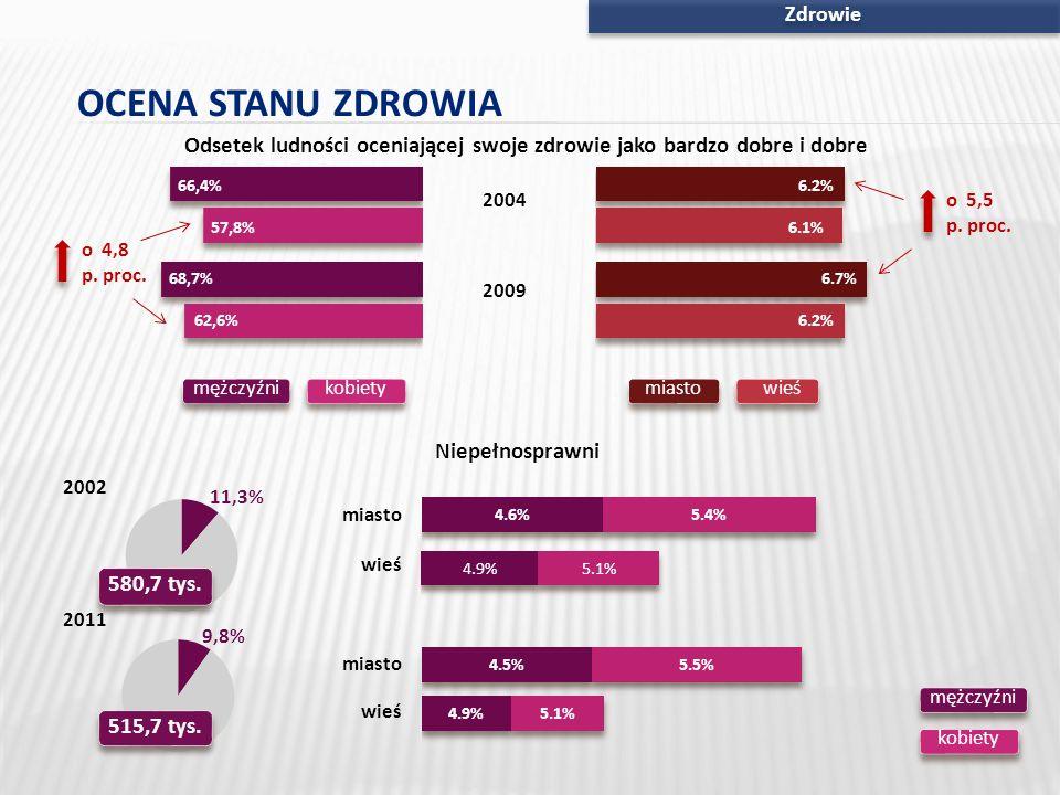Zdrowie OCENA STANU ZDROWIA Odsetek ludności oceniającej swoje zdrowie jako bardzo dobre i dobre kobietymężczyźniwieśmiasto 2009 2004 o 4,8 p. proc. o