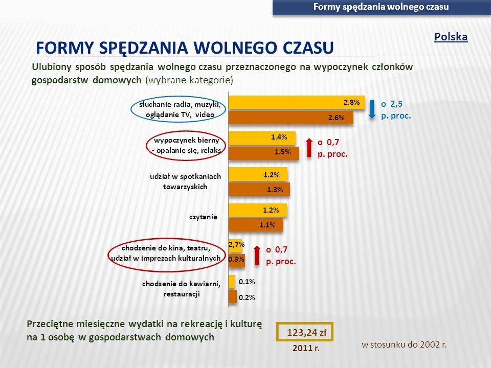 Formy spędzania wolnego czasu Polska o 66,42 zł w stosunku do 2002 r. 123,24 zł 2011 r. Przeciętne miesięczne wydatki na rekreację i kulturę na 1 osob