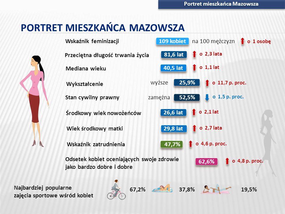 Portret mieszkańca Mazowsza PORTRET MIESZKAŃCA MAZOWSZA Wskaźnik zatrudnienia47,7% o 4,6 p. proc. o 4,8 p. proc. Odsetek kobiet oceniających swoje zdr