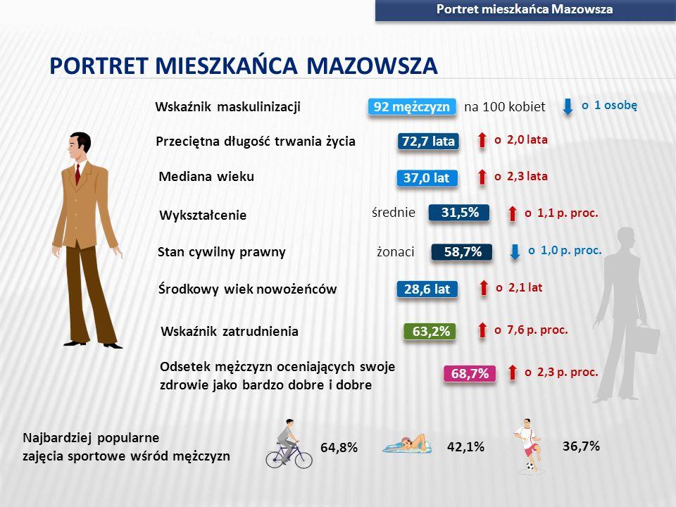 Portret mieszkańca Mazowsza PORTRET MIESZKAŃCA MAZOWSZA Wskaźnik zatrudnienia63,2% Wskaźnik maskulinizacji Środkowy wiek nowożeńców Mediana wieku 92 m