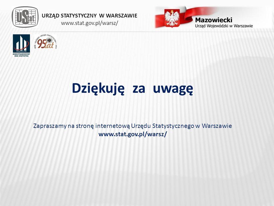 Dziękuję za uwagę Zapraszamy na stronę internetową Urzędu Statystycznego w Warszawie www.stat.gov.pl/warsz/ URZĄD STATYSTYCZNY W WARSZAWIE www.stat.go