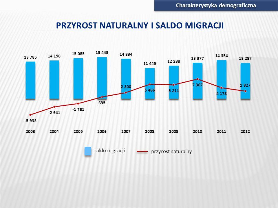 Charakterystyka demograficzna PRZYROST NATURALNY I SALDO MIGRACJI saldo migracji przyrost naturalny