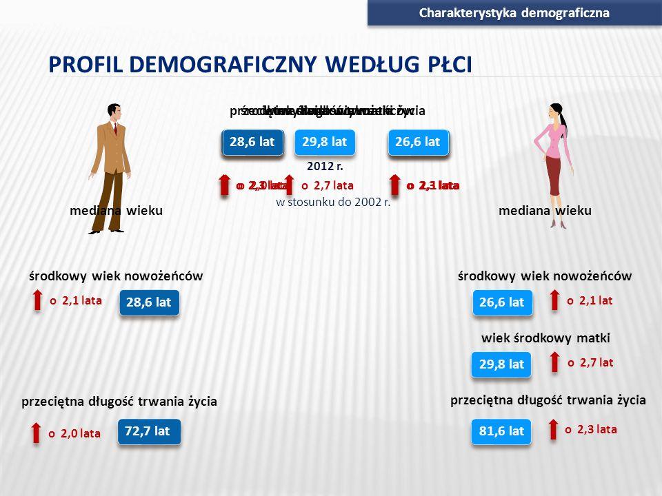 przeciętna długość trwania życia 72,7 lata o 2,0 lata 81,6 lat o 2,3 lata Charakterystyka demograficzna 37,0 lat 2012 r. w stosunku do 2002 r. o 2,3 l