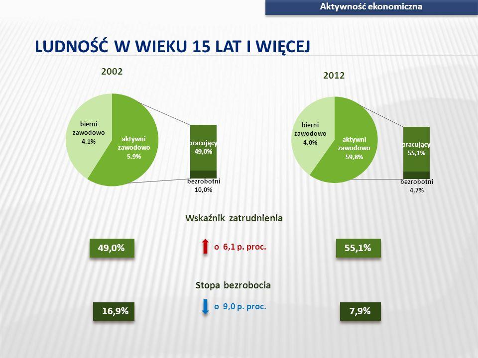 Aktywność ekonomiczna 8,3% 7,6% 63,2%47,7% AKTYWNI ZAWODOWO WEDŁUG PŁCI Wskaźnik zatrudnienia Stopa bezrobocia 2012 r.