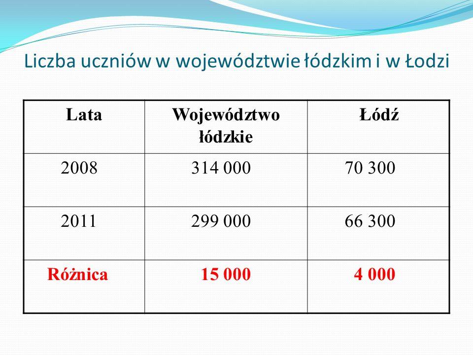 Liczba uczniów w województwie łódzkim i w Łodzi LataWojewództwo łódzkie Łódź 2008 314 000 70 300 2011 299 000 66 300 Różnica 15 000 4 000