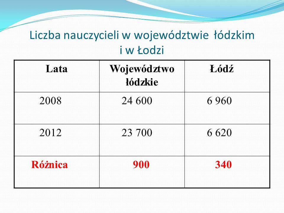 Liczba nauczycieli w województwie łódzkim i w Łodzi LataWojewództwo łódzkie Łódź 2008 24 600 6 960 2012 23 700 6 620 Różnica 900 340