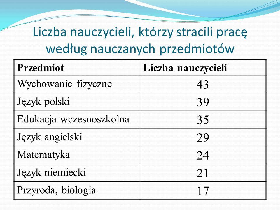 Liczba nauczycieli, którzy stracili pracę według nauczanych przedmiotów PrzedmiotLiczba nauczycieli Wychowanie fizyczne 43 Język polski 39 Edukacja wczesnoszkolna 35 Język angielski 29 Matematyka 24 Język niemiecki 21 Przyroda, biologia 17