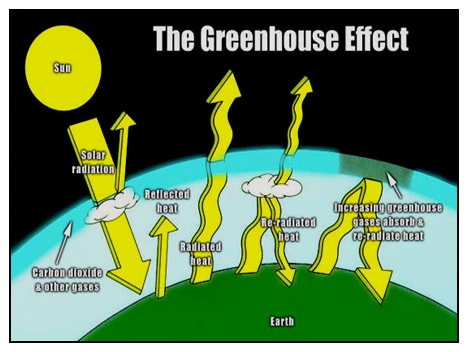 P ROBLEM EMISJI CO 2 ( GAZÓW CIEPLARNIANYCH ) Ważne gazy szklarniowe CO 2 N2ON2OCH 4 FREONYO3O3 Czas życia w atmosferze (lata) 718010Kilkaset lat0,3 Udział w efekcie cieplarnianym(%) z pominięciem udziału pary wodnej 501018135