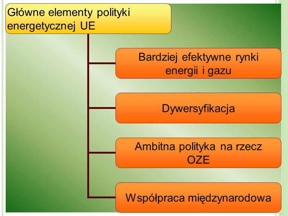 P AKIET K LIMATYCZNY 3 X 20 Racjonalizacja wykorzystania energii i w konsekwencji ograniczenie jej zużycia o 20 %