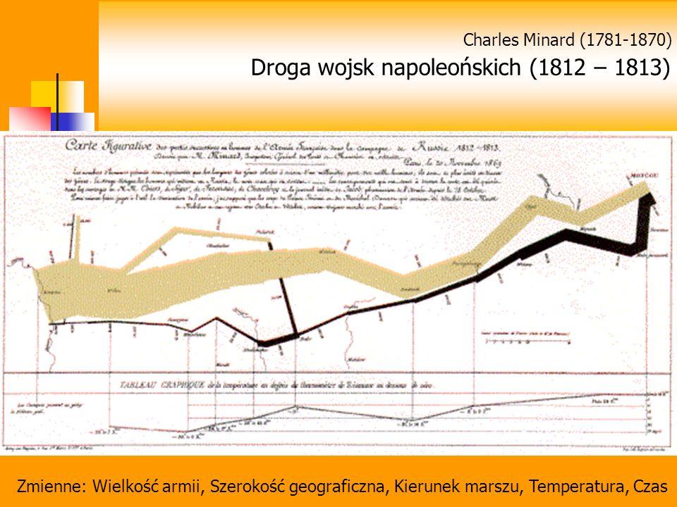 Zmienne: Wielkość armii, Szerokość geograficzna, Kierunek marszu, Temperatura, Czas Charles Minard (1781-1870) Droga wojsk napoleońskich (1812 – 1813)