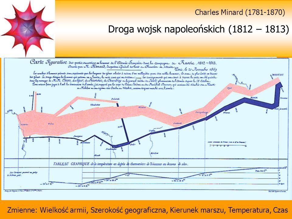 Droga wojsk napoleońskich (1812 – 1813) Zmienne: Wielkość armii, Szerokość geograficzna, Kierunek marszu, Temperatura, Czas Charles Minard (1781-1870)