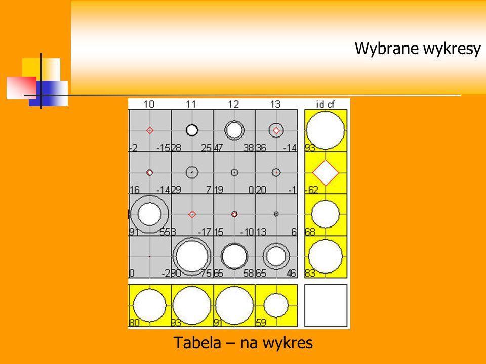Tabela – na wykres Wybrane wykresy