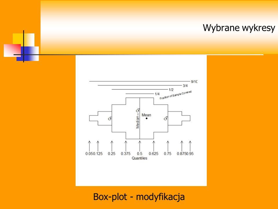 Box-plot - modyfikacja Wybrane wykresy