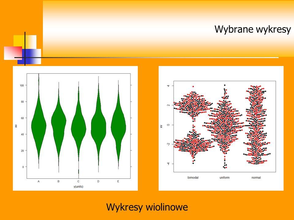 Wykresy wiolinowe Wybrane wykresy