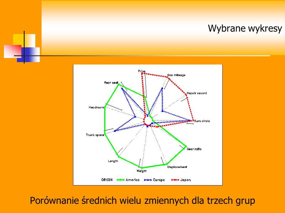 Porównanie średnich wielu zmiennych dla trzech grup Wybrane wykresy