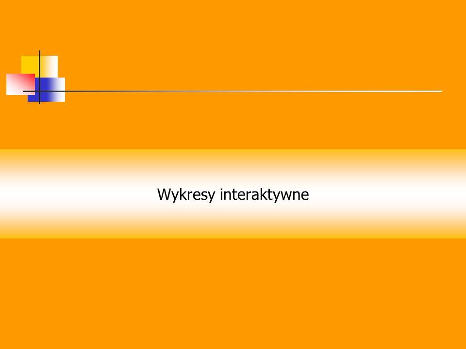 Wykresy interaktywne