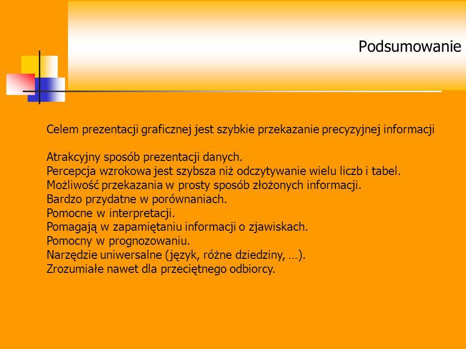 Celem prezentacji graficznej jest szybkie przekazanie precyzyjnej informacji Atrakcyjny sposób prezentacji danych. Percepcja wzrokowa jest szybsza niż