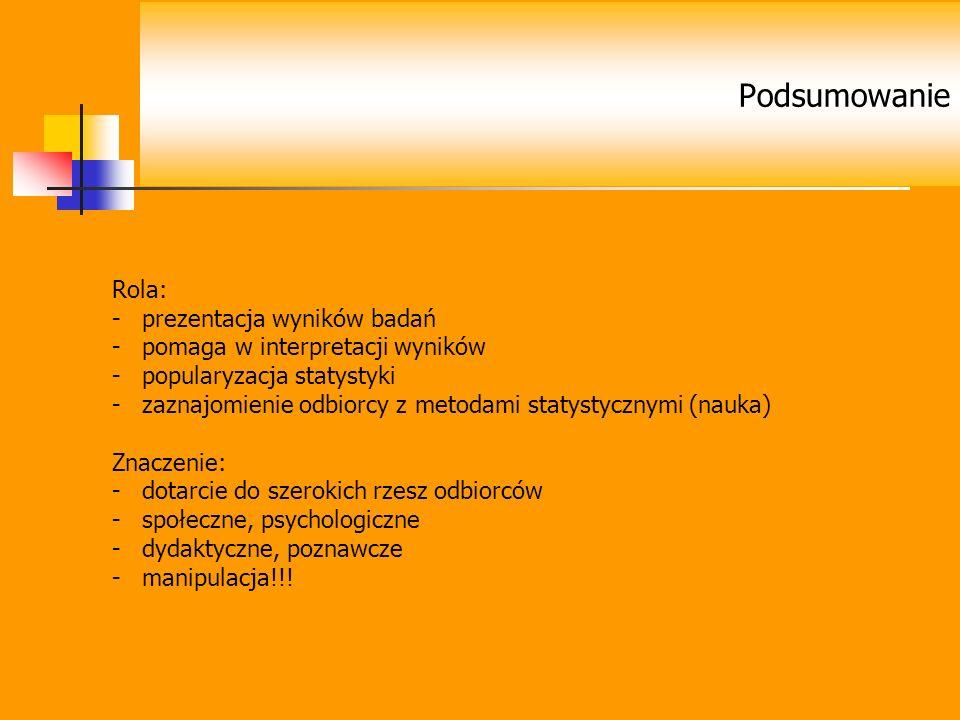Rola: -prezentacja wyników badań -pomaga w interpretacji wyników -popularyzacja statystyki -zaznajomienie odbiorcy z metodami statystycznymi (nauka) Z