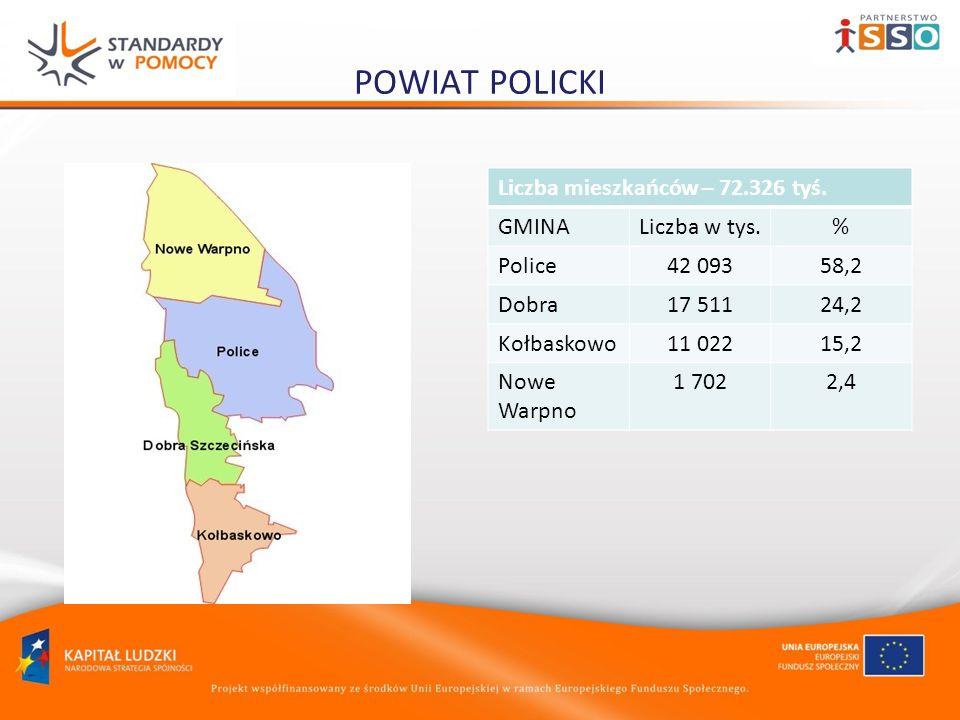 POWIAT POLICKI Liczba mieszkańców – 72.326 tyś. GMINALiczba w tys.% Police42 09358,2 Dobra17 51124,2 Kołbaskowo11 02215,2 Nowe Warpno 1 7022,4