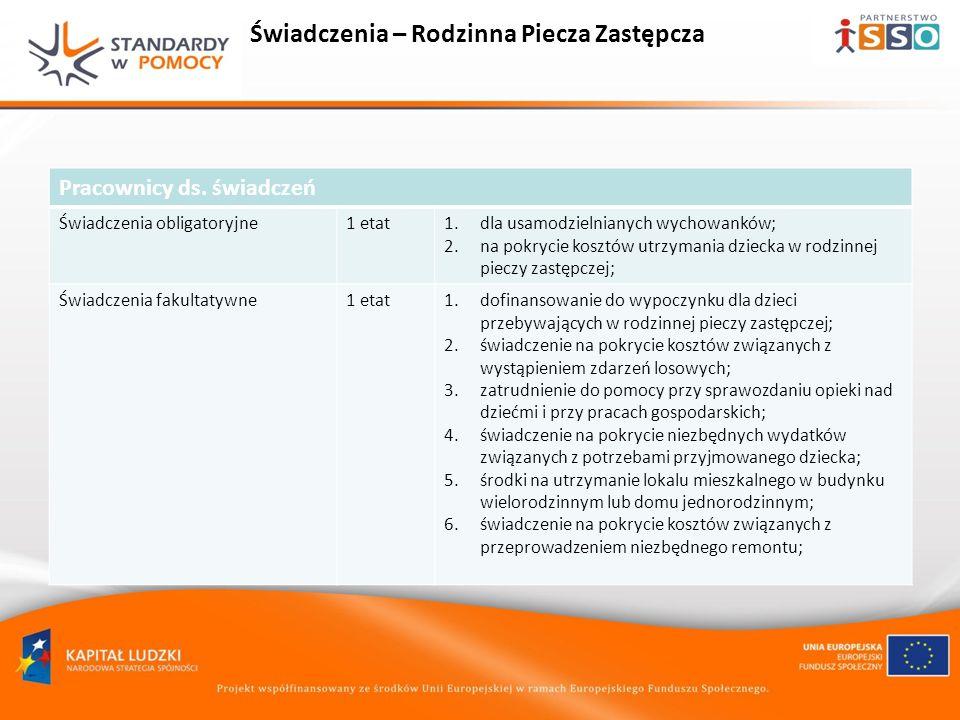 Wartość dodana MODELU Zorganizowanie Punktu Informacyjnego Refundacja kosztów świadczeń i płac Opracowanie procedur i wprowadzenie Zarządzeń Dyrektora PCPR