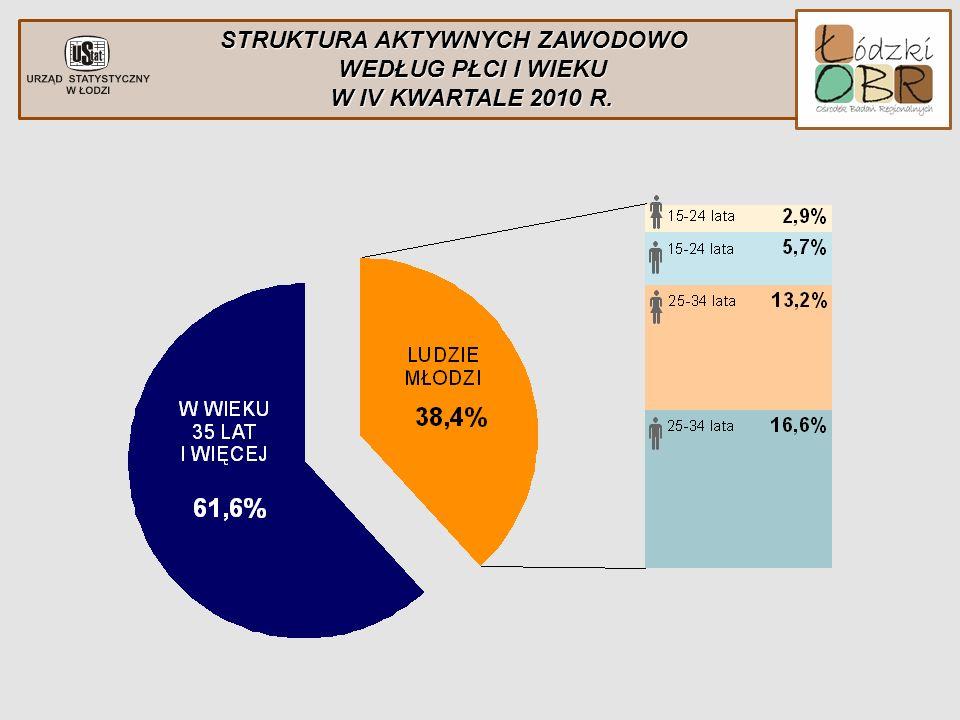 STRUKTURA AKTYWNYCH ZAWODOWO WEDŁUG PŁCI I WIEKU W IV KWARTALE 2010 R.