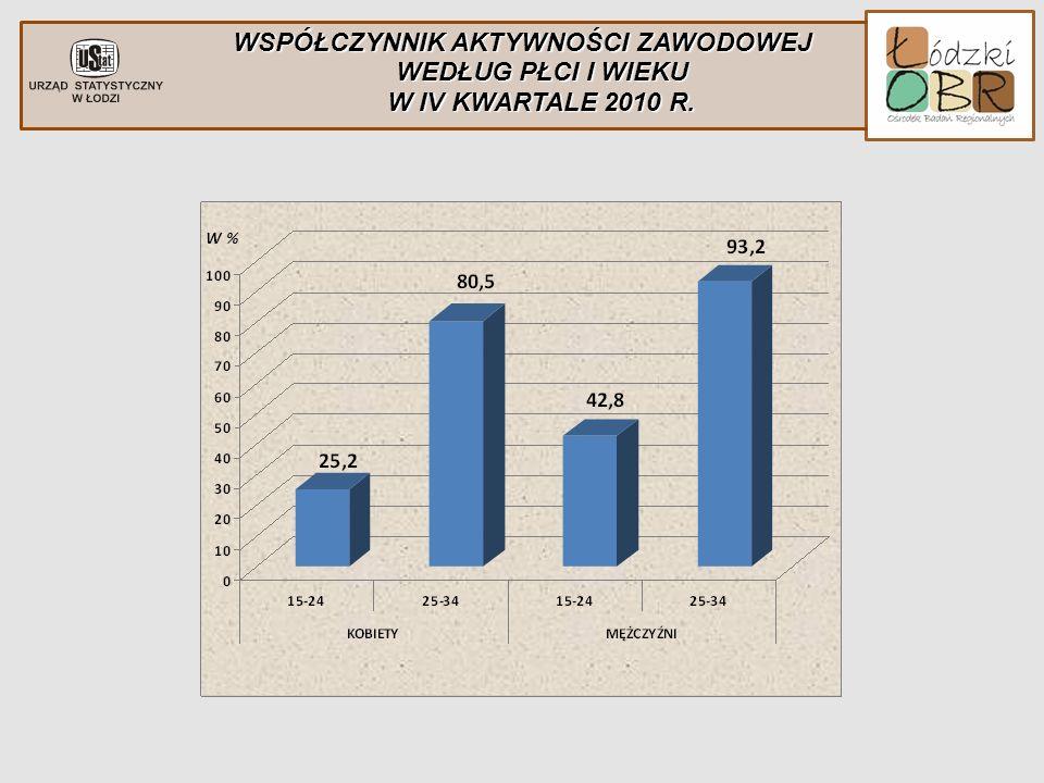 WSPÓŁCZYNNIK AKTYWNOŚCI ZAWODOWEJ WEDŁUG PŁCI I WIEKU W IV KWARTALE 2010 R.