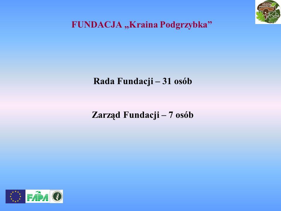 FUNDACJA Kraina Podgrzybka Rada Fundacji – 31 osób Zarząd Fundacji – 7 osób