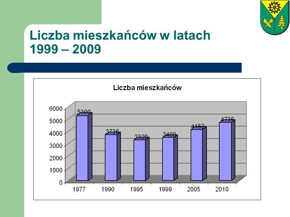 Liczba mieszkańców w latach 1999 – 2009