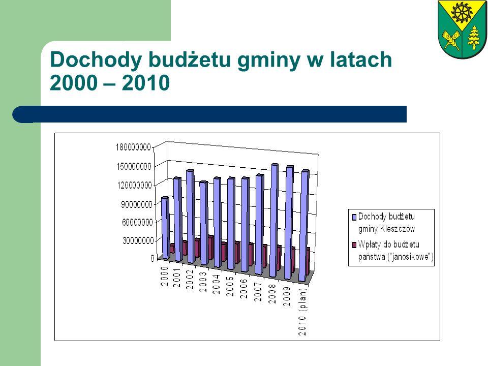 Dochody budżetu gminy w latach 2000 – 2010