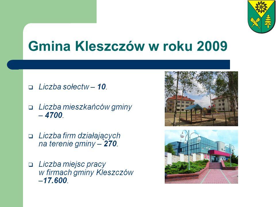 Gmina Kleszczów w roku 2009 Liczba sołectw – 10. Liczba mieszkańców gminy – 4700. Liczba firm działających na terenie gminy – 270. Liczba miejsc pracy