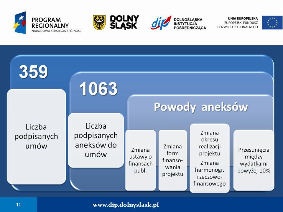 11 www.dip.dolnyslask.pl