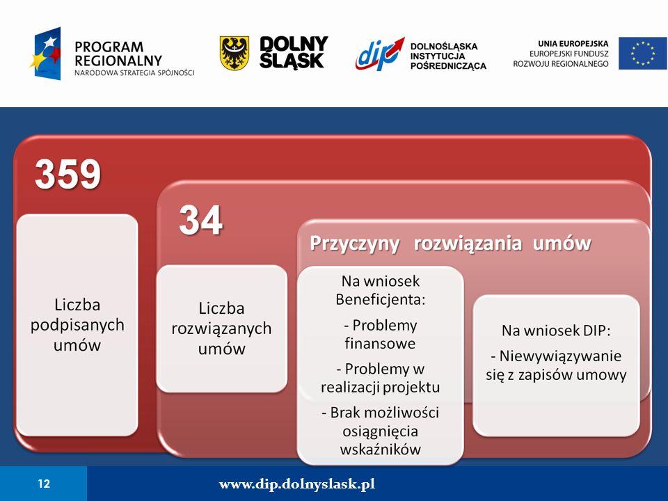 12 www.dip.dolnyslask.pl
