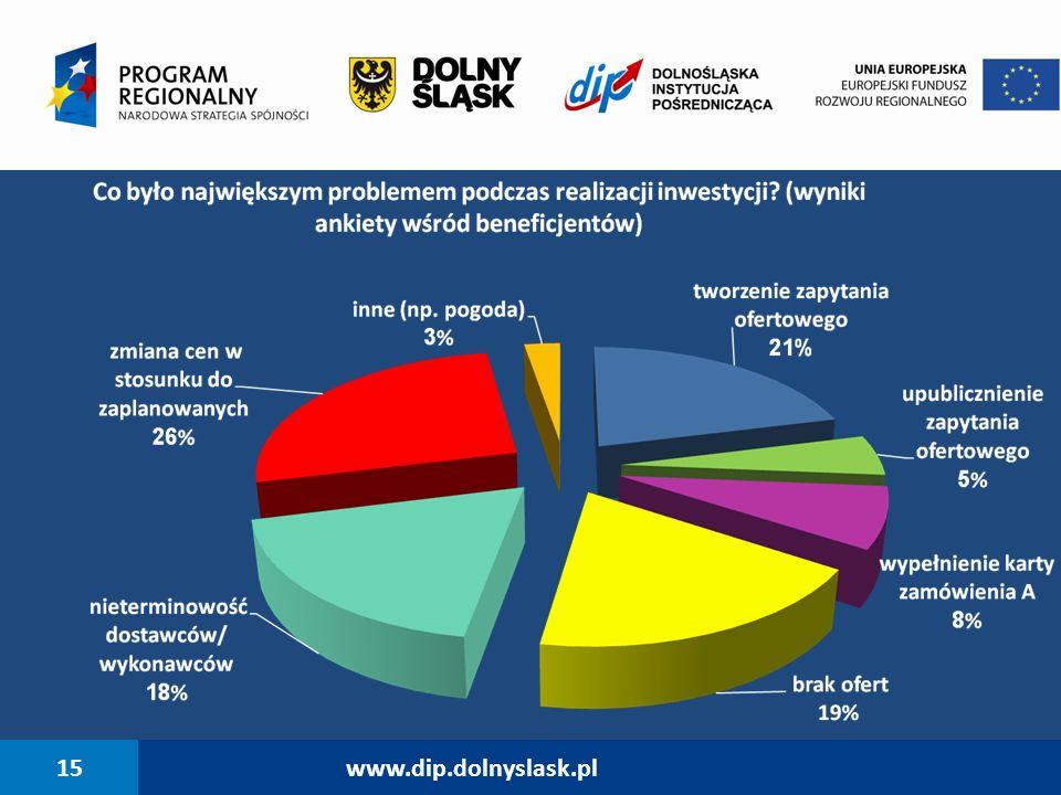 15www.dip.dolnyslask.pl