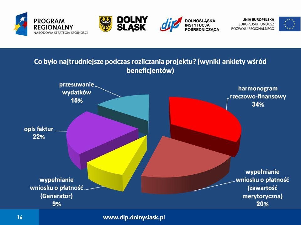 16 www.dip.dolnyslask.pl